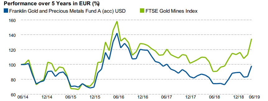 Invertir en oro con Franklin Gold & Precious Metals Fund