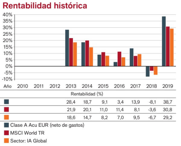 Fondos sostenibles: Rentabilidad Janus Henderson Global Sustainable Equity Fund