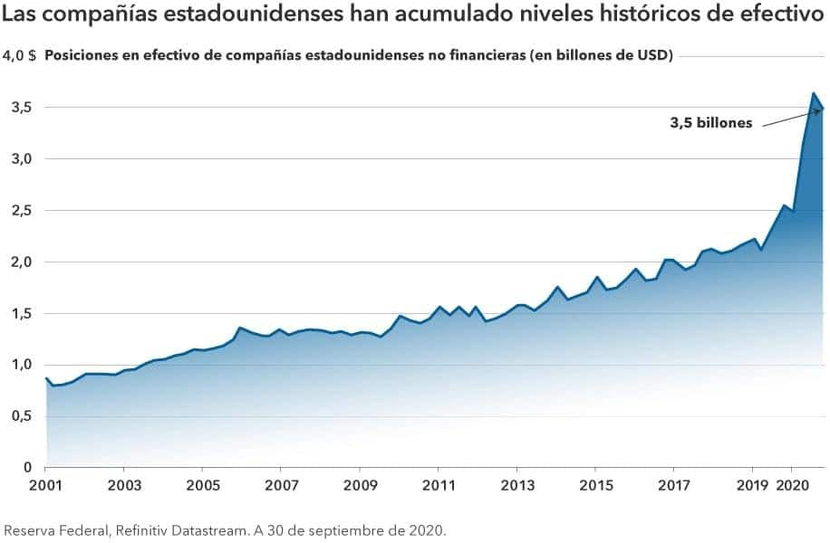 Capital Group Fusiones