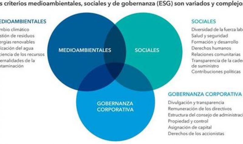criterios-esg-capital-group-rankiapro
